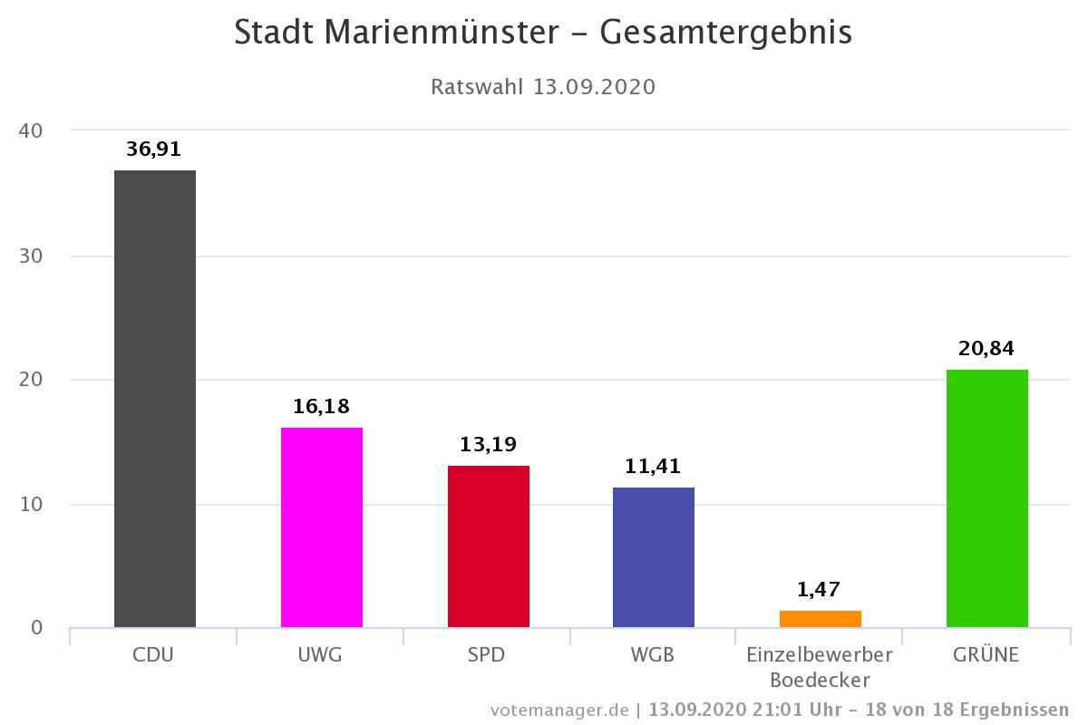 Wir GRÜNEN in Marienmünster sind mit vier Kandidaten im neuen Stadtrat vertreten